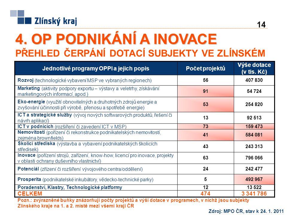 14 Zdroj: MPO ČR, stav k 24. 1. 2011 4. OP PODNIKÁNÍ A INOVACE 4.