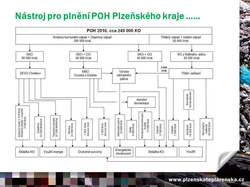 Nástroj pro plnění POH Plzeňského kraje ……