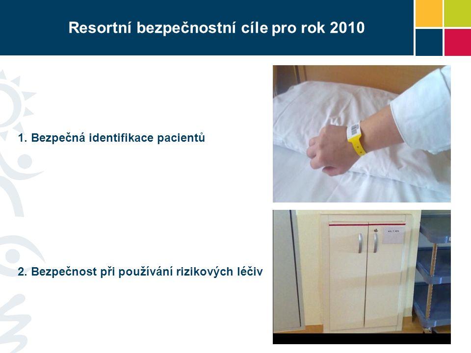 Resortní bezpečnostní cíle pro rok 2010 1. Bezpečná identifikace pacientů 2.