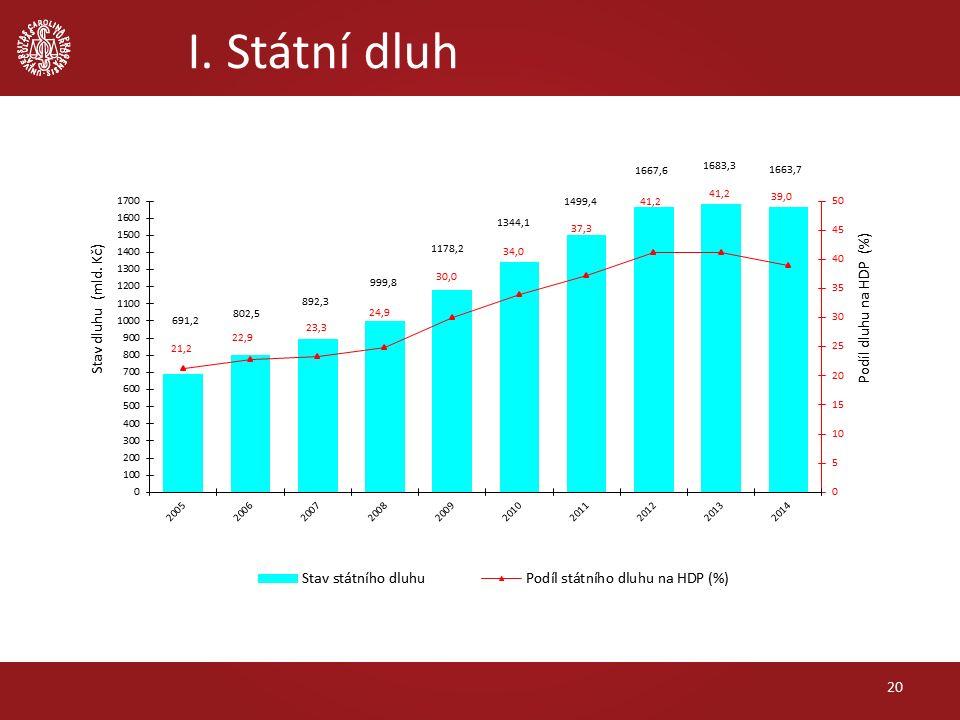 I. Státní dluh 20
