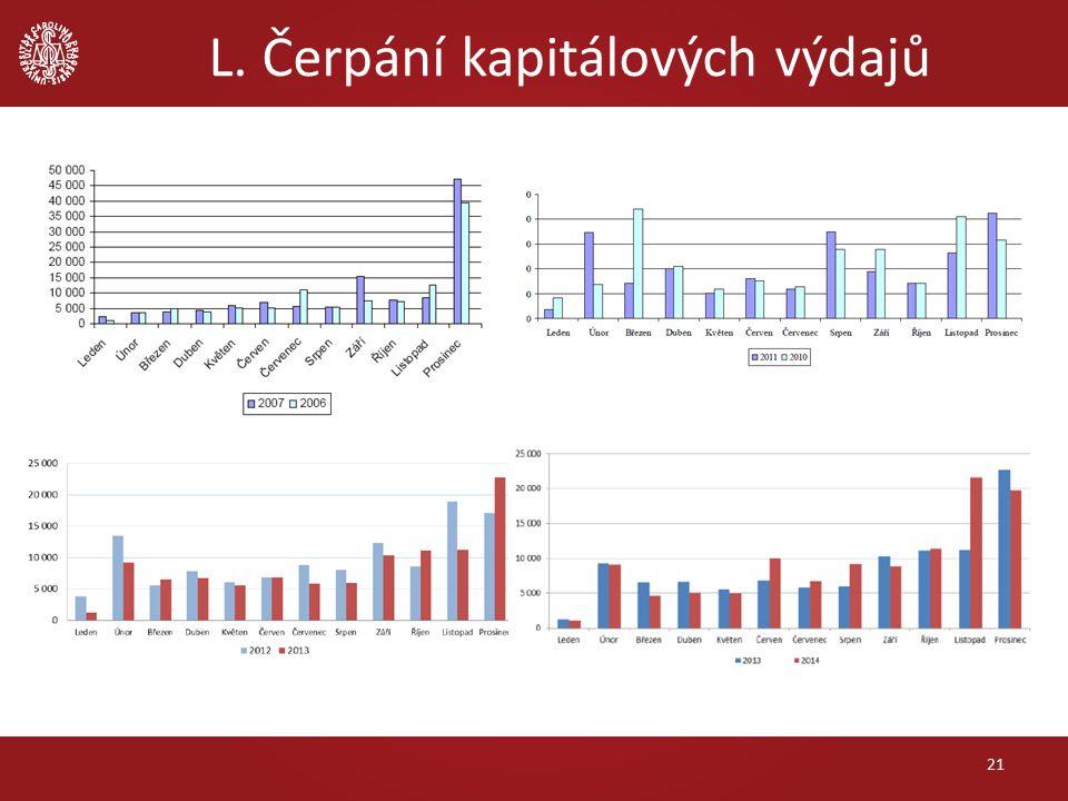 L. Čerpání kapitálových výdajů 21