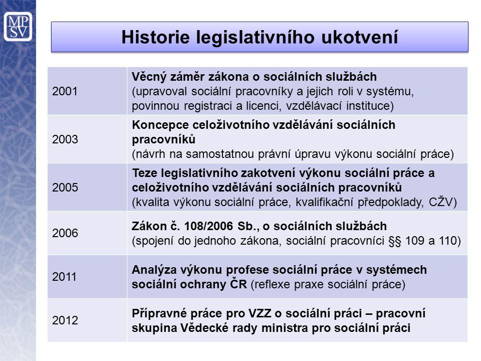 Historie legislativního ukotvení 2001 Věcný záměr zákona o sociálních službách (upravoval sociální pracovníky a jejich roli v systému, povinnou registraci a licenci, vzdělávací instituce) 2003 Koncepce celoživotního vzdělávání sociálních pracovníků (návrh na samostatnou právní úpravu výkonu sociální práce) 2005 Teze legislativního zakotvení výkonu sociální práce a celoživotního vzdělávání sociálních pracovníků (kvalita výkonu sociální práce, kvalifikační předpoklady, CŽV) 2006 Zákon č.
