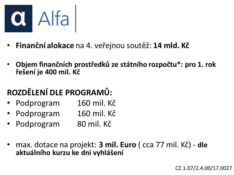 Finanční alokace na 4. veřejnou soutěž: 14 mld.