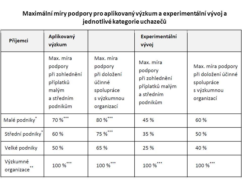 Maximální míry podpory pro aplikovaný výzkum a experimentální vývoj a jednotlivé kategorie uchazečů