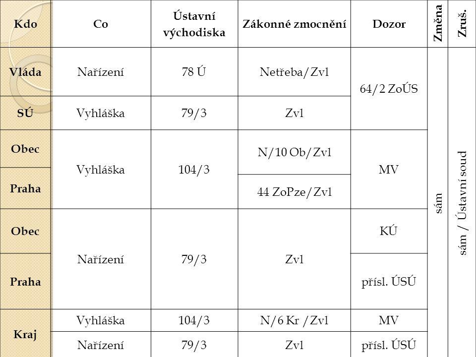 KdoCo Ústavní východiska Zákonné zmocněníDozor Změna Zruš.