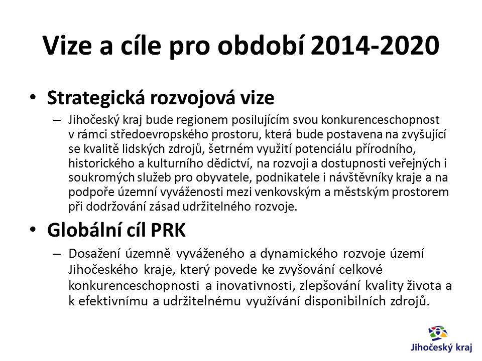 Cíle prioritních os PRK 2014-2020 PO 1 – Konkurenceschopnost regionální ekonomiky a trhu práce – zlepšit hospodářské, vědeckovýzkumné a inovační prostředí a trh práce Jihočeského kraje tak, aby byl odpovídajícím způsobem rozvíjen přirozený potenciál území daný historickými souvislostmi a vývojem, ale i reakcí na nové výzvy a trendy při současném respektování potřeby plošně vyváženého rozvoje území regionu a jeho jednotlivých částí.