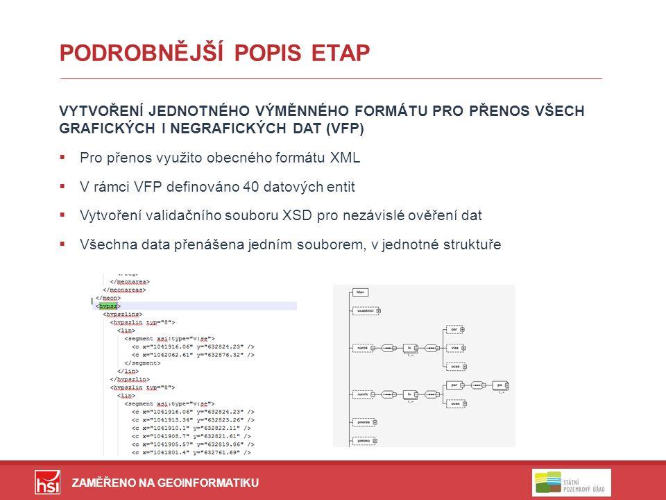 PODROBNĚJŠÍ POPIS ETAP VYTVOŘENÍ JEDNOTNÉHO VÝMĚNNÉHO FORMÁTU PRO PŘENOS VŠECH GRAFICKÝCH I NEGRAFICKÝCH DAT (VFP)  Pro přenos využito obecného formátu XML  V rámci VFP definováno 40 datových entit  Vytvoření validačního souboru XSD pro nezávislé ověření dat  Všechna data přenášena jedním souborem, v jednotné struktuře