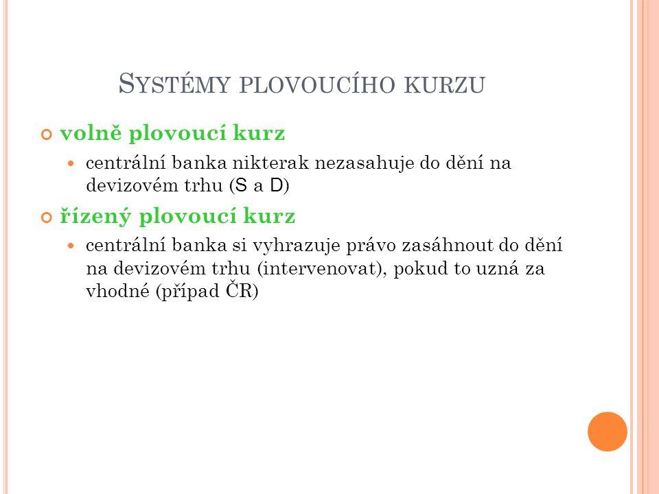 S YSTÉMY PLOVOUCÍHO KURZU volně plovoucí kurz centrální banka nikterak nezasahuje do dění na devizovém trhu ( S a D ) řízený plovoucí kurz centrální banka si vyhrazuje právo zasáhnout do dění na devizovém trhu (intervenovat), pokud to uzná za vhodné (případ ČR)