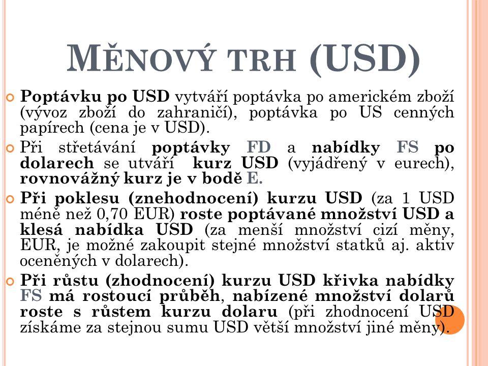 M ĚNOVÝ TRH (USD) Poptávku po USD vytváří poptávka po americkém zboží (vývoz zboží do zahraničí), poptávka po US cenných papírech (cena je v USD).