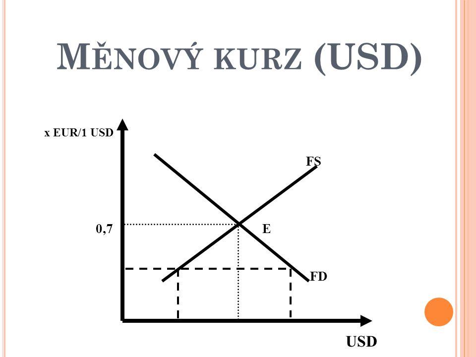 M ĚNOVÝ KURZ (USD) x EUR/1 USD USD E FS FD 0,7