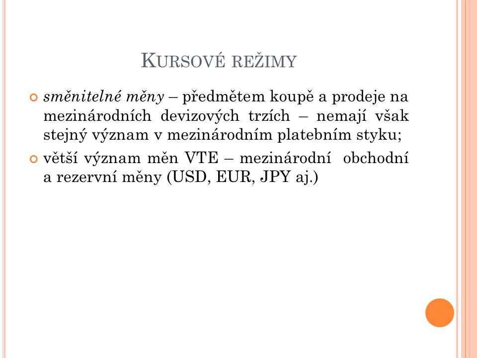 K URSOVÉ REŽIMY směnitelné měny – předmětem koupě a prodeje na mezinárodních devizových trzích – nemají však stejný význam v mezinárodním platebním styku; větší význam měn VTE – mezinárodní obchodní a rezervní měny (USD, EUR, JPY aj.)
