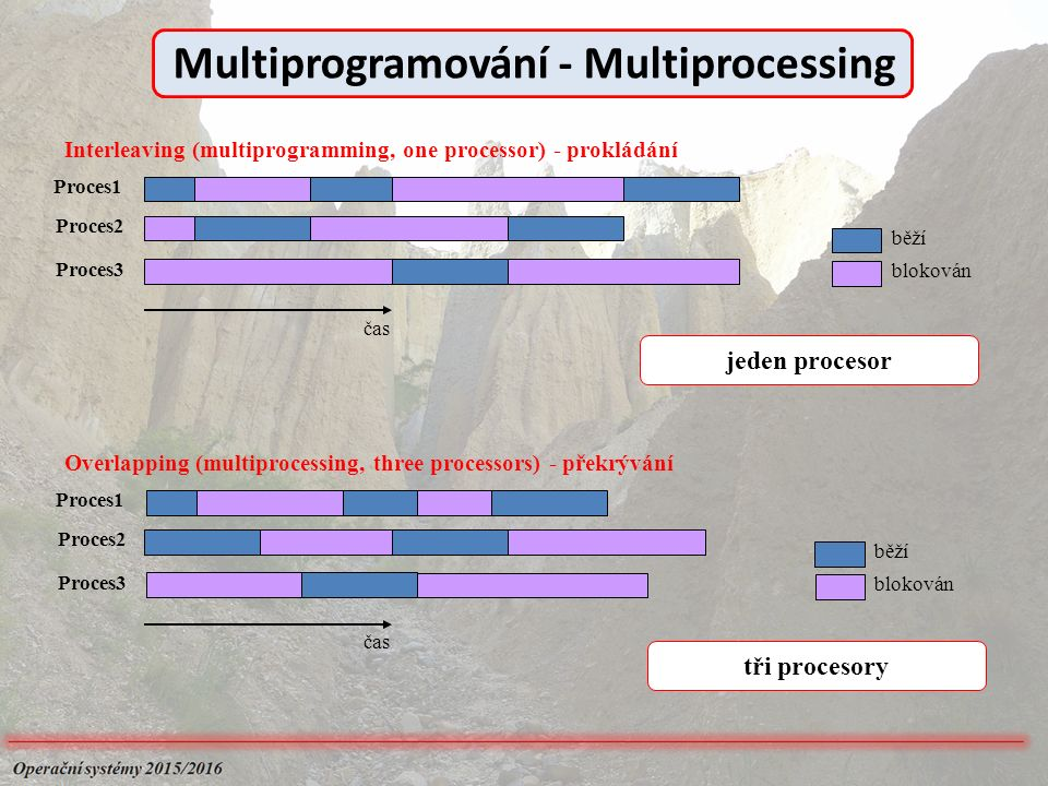 Interleaving (multiprogramming, one processor) - prokládání Proces1 Proces2 Proces3 běží blokován Proces1 Proces2 Proces3 Overlapping (multiprocessing, three processors) - překrývání běží blokován jeden procesor tři procesory čas Multiprogramování - Multiprocessing