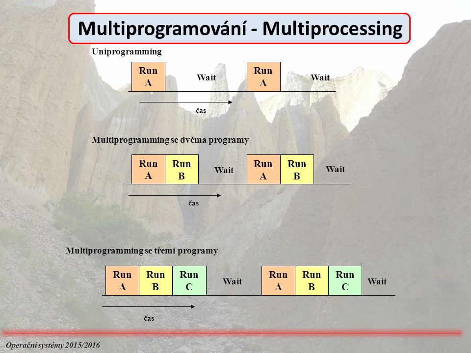 Run A Run B Run B Wait čas Run B Run B Wait čas Run A Run A Run A Wait čas Uniprogramming Multiprogramming se dvěma programy Multiprogramming se třemi