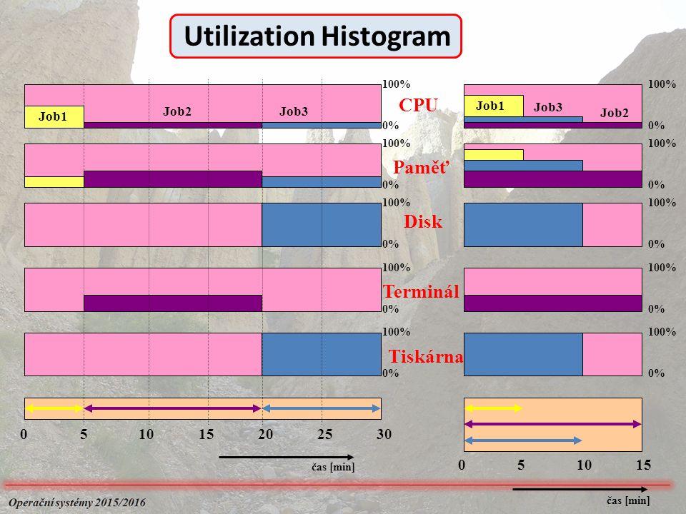 052030251510 051510 čas [min] 100% 0% 100% 0% 100% 0% 100% 0% 100% 0% CPU Paměť Disk Terminál Tiskárna Job2Job3 Job1 100% 0% 100% 0% 100% 0% 100% 0% 100% 0% Utilization Histogram Job1 Job2 Job3