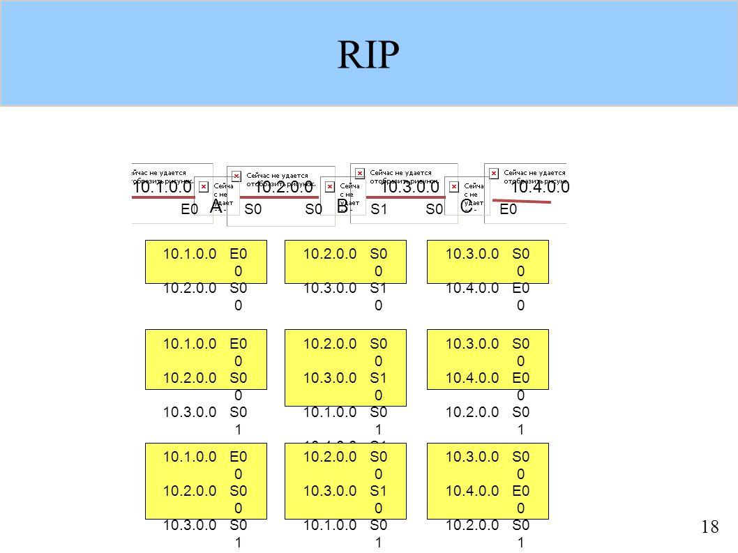18 RIP 10.1.0.010.2.0.010.3.0.0 10.4.0.0 ABC E0S0 S1S0E0 10.1.0.0 E0 0 10.2.0.0S0 0 10.3.0.0S1 0 10.3.0.0 S0 0 10.4.0.0E0 0 10.1.0.0 E0 0 10.2.0.0S0 0