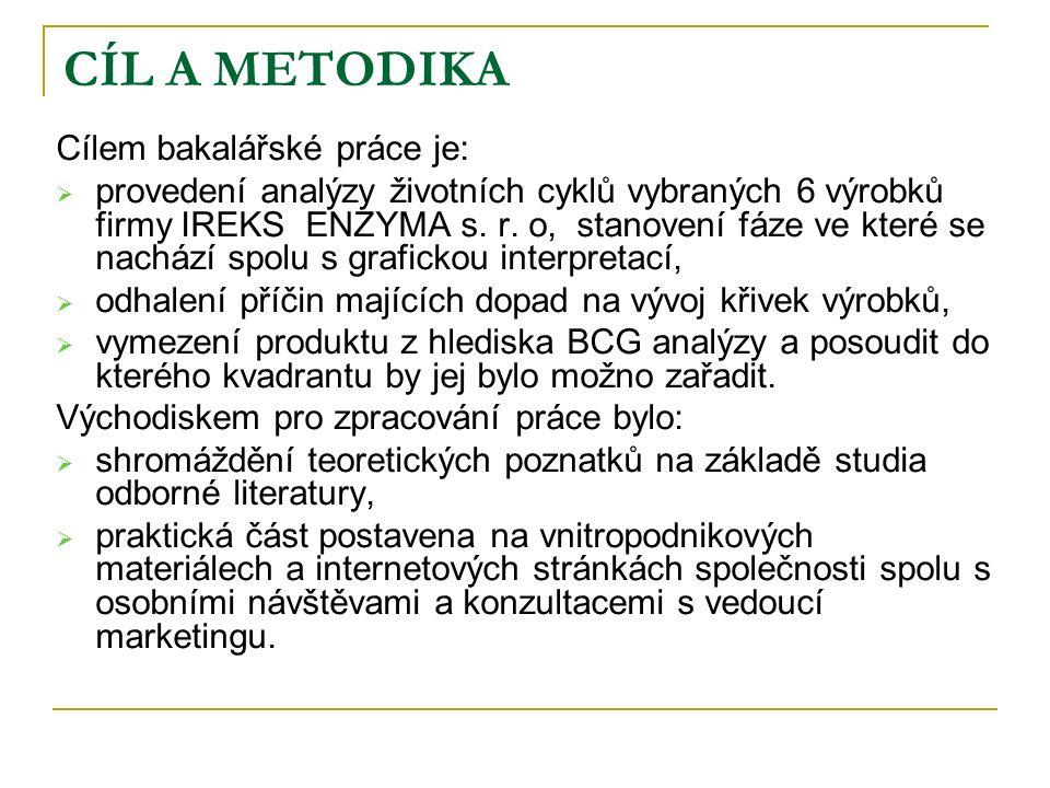 CÍL A METODIKA Cílem bakalářské práce je:  provedení analýzy životních cyklů vybraných 6 výrobků firmy IREKS ENZYMA s.