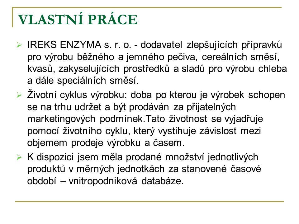 VLASTNÍ PRÁCE  IREKS ENZYMA s. r. o.