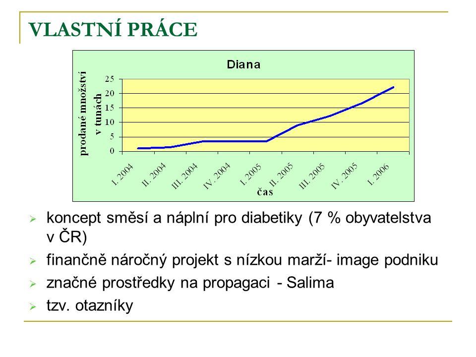 VLASTNÍ PRÁCE  koncept směsí a náplní pro diabetiky (7 % obyvatelstva v ČR)  finančně náročný projekt s nízkou marží- image podniku  značné prostředky na propagaci - Salima  tzv.