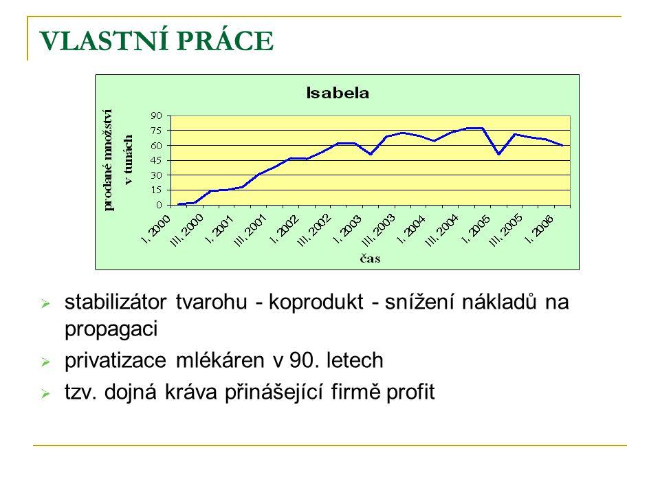VLASTNÍ PRÁCE  stabilizátor tvarohu - koprodukt - snížení nákladů na propagaci  privatizace mlékáren v 90.