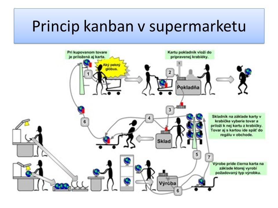 Princip kanban v supermarketu