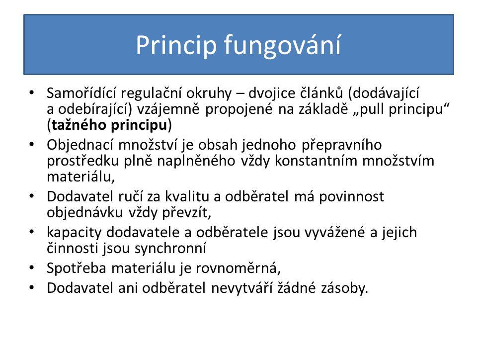 """Princip fungování Samořídící regulační okruhy – dvojice článků (dodávající a odebírající) vzájemně propojené na základě """"pull principu"""" (tažného princ"""