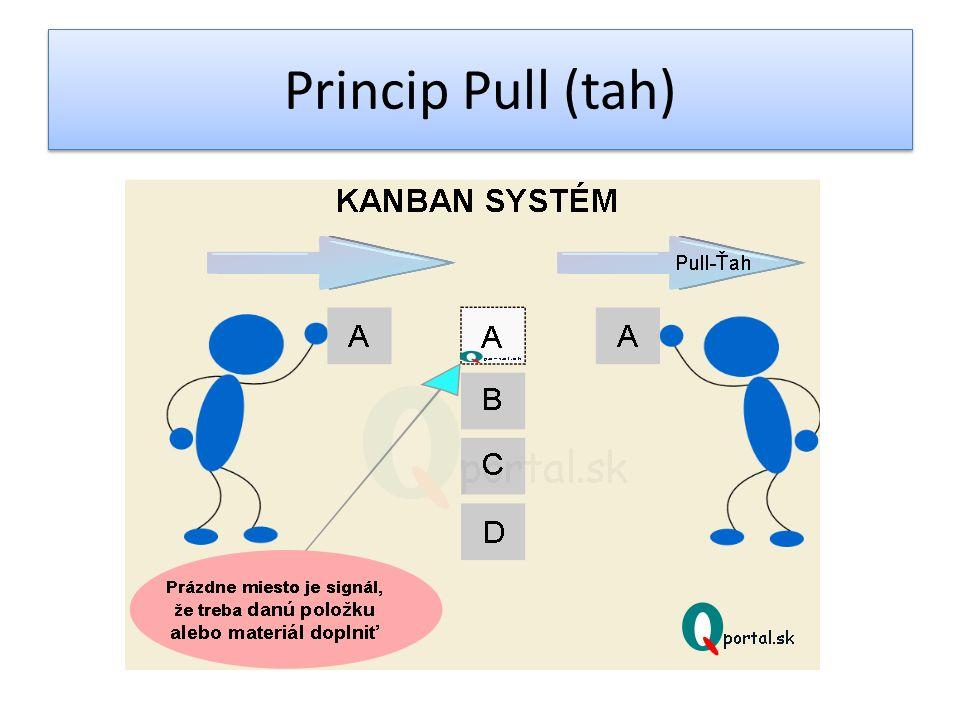 Princip Pull (tah)