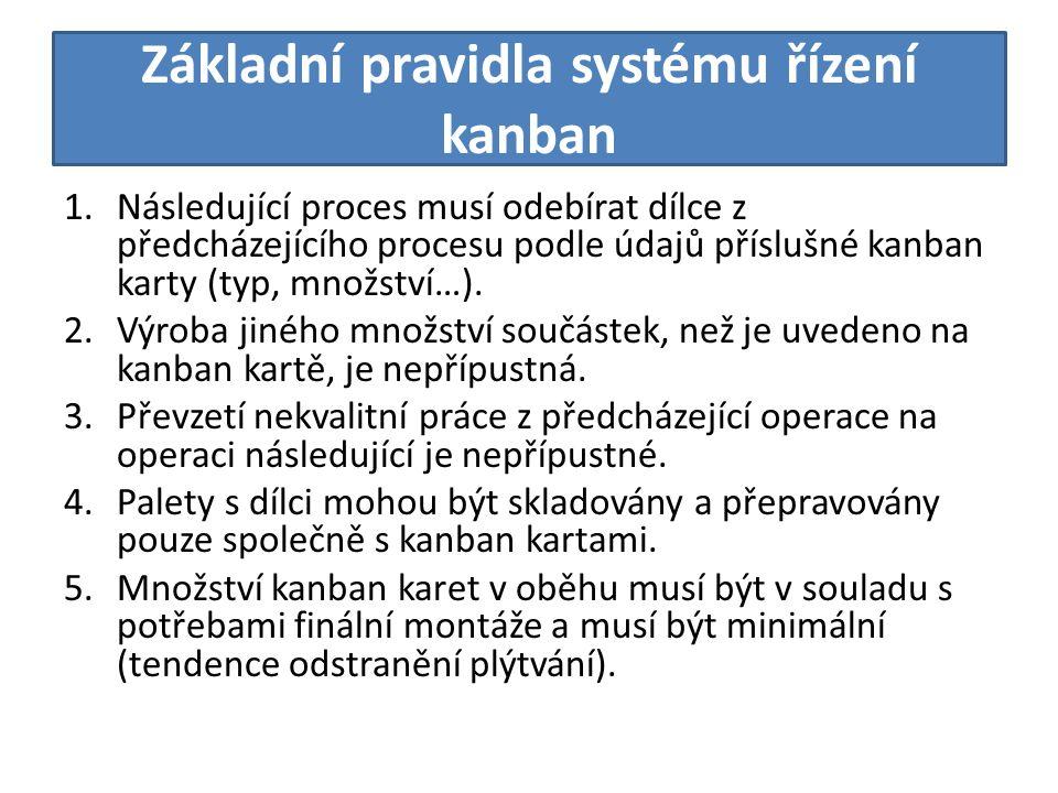 Základní pravidla systému řízení kanban 1.Následující proces musí odebírat dílce z předcházejícího procesu podle údajů příslušné kanban karty (typ, množství…).