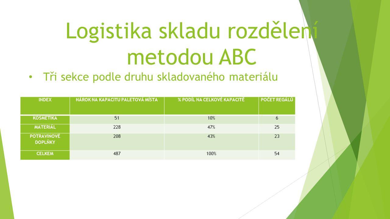 Logistika skladu rozdělení metodou ABC Tři sekce podle druhu skladovaného materiálu INDEXNÁROK NA KAPACITU PALETOVÁ MÍSTA% PODÍL NA CELKOVÉ KAPACITĚPOČET REGÁLŮ KOSMETIKA5110%6 MATERIÁL22847%25 POTRAVINOVÉ DOPLŇKY 20843%23 CELKEM487100%54