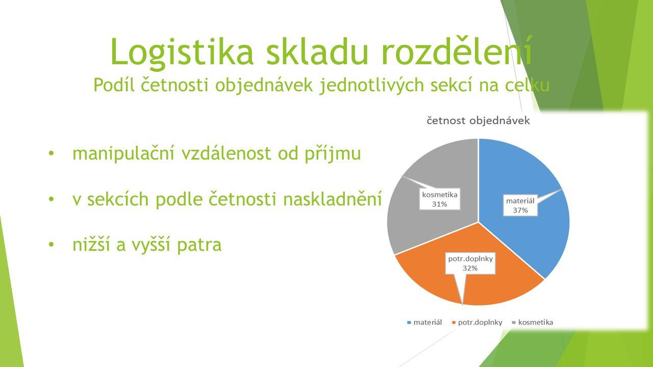 Logistika skladu rozdělení Podíl četnosti objednávek jednotlivých sekcí na celku manipulační vzdálenost od příjmu v sekcích podle četnosti naskladnění nižší a vyšší patra