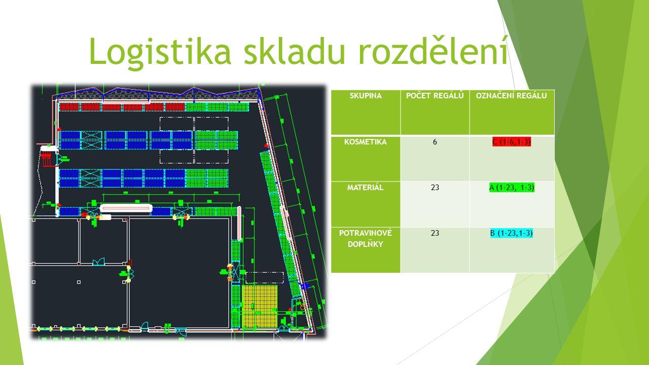 Logistika skladu rozdělení SKUPINAPOČET REGÁLŮOZNAČENÍ REGÁLU KOSMETIKA6C (1-6,1-3) MATERIÁL23A (1-23, 1-3) POTRAVINOVÉ DOPLŇKY 23B (1-23,1-3)