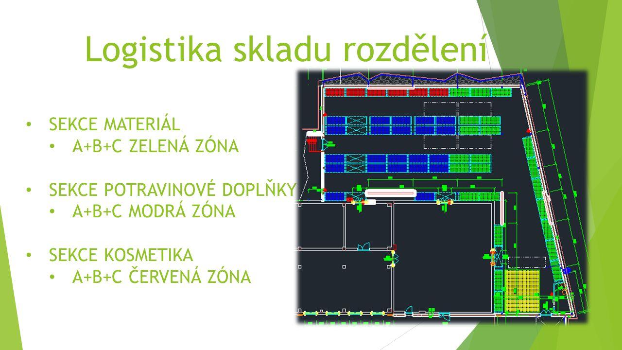 Logistika skladu rozdělení SEKCE MATERIÁL A+B+C ZELENÁ ZÓNA SEKCE POTRAVINOVÉ DOPLŇKY A+B+C MODRÁ ZÓNA SEKCE KOSMETIKA A+B+C ČERVENÁ ZÓNA