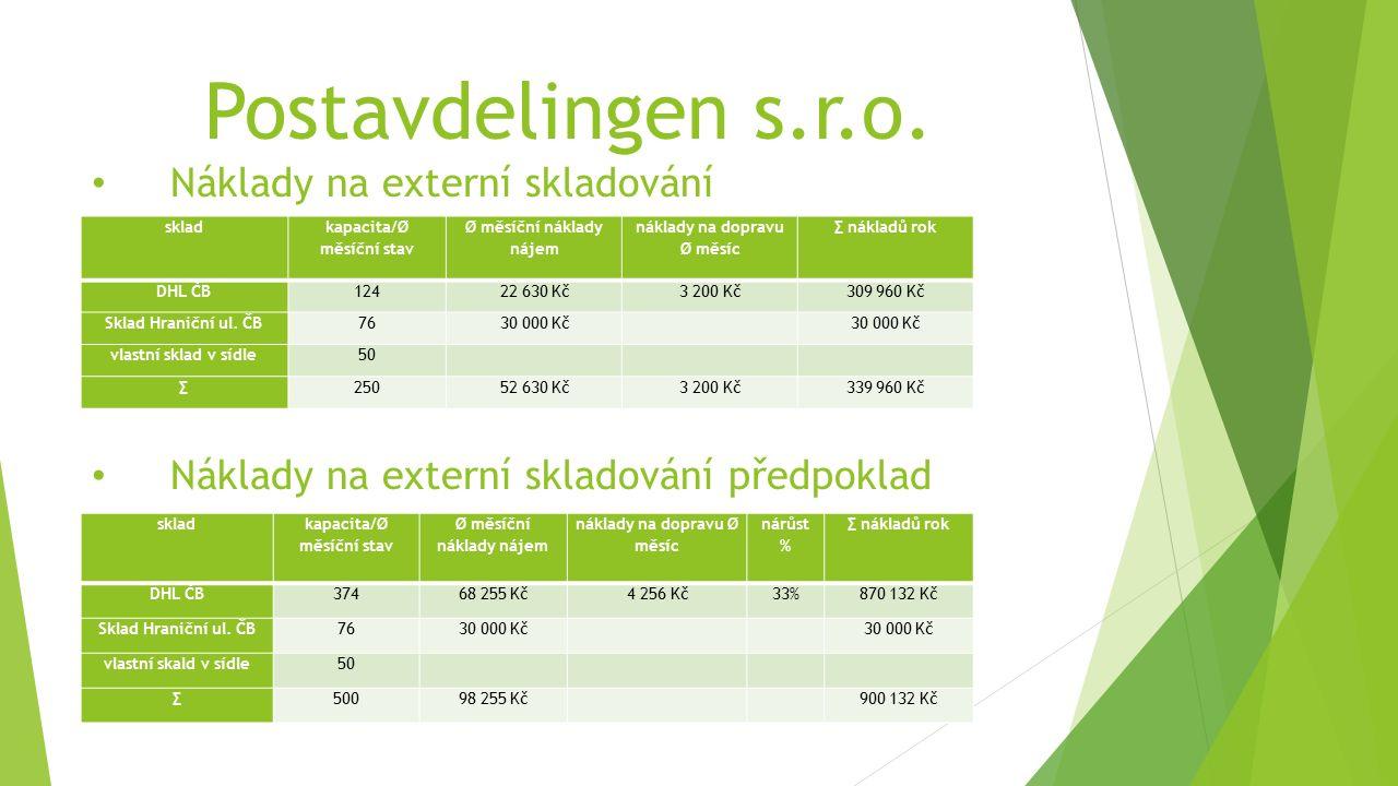 Postavdelingen s.r.o. Náklady na externí skladování Náklady na externí skladování předpoklad sklad kapacita/Ø měsíční stav Ø měsíční náklady nájem nák