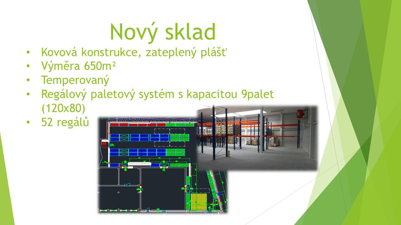 Nový sklad Kovová konstrukce, zateplený plášť Výměra 650m² Temperovaný Regálový paletový systém s kapacitou 9palet (120x80) 52 regálů