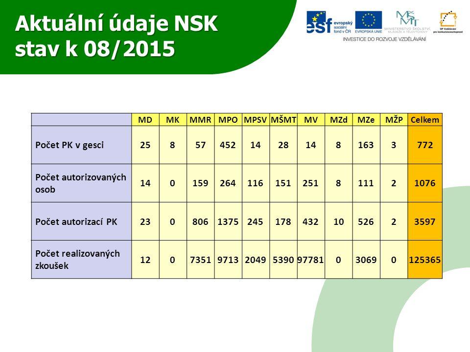 Aktuální údaje NSK stav k 08/2015 MDMKMMRMPOMPSVMŠMTMVMZdMZeMŽPCelkem Počet PK v gesci2585745214281481633772 Počet autorizovaných osob 140159264116151