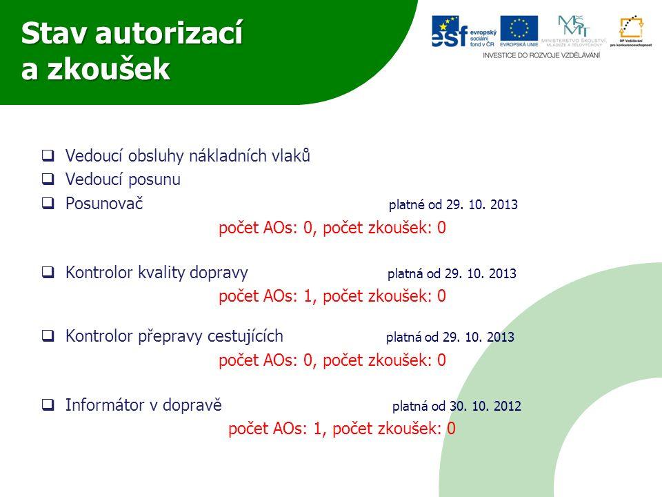 Stav autorizací a zkoušek  Vedoucí obsluhy nákladních vlaků  Vedoucí posunu  Posunovač platné od 29. 10. 2013 počet AOs: 0, počet zkoušek: 0  Kont