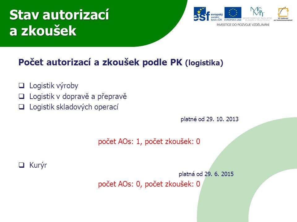 Stav autorizací a zkoušek Počet autorizací a zkoušek podle PK (logistika)  Logistik výroby  Logistik v dopravě a přepravě  Logistik skladových oper