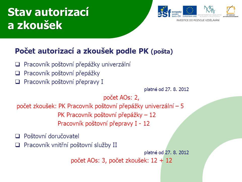 Stav autorizací a zkoušek Počet autorizací a zkoušek podle PK (pošta)  Pracovník poštovní přepážky univerzální  Pracovník poštovní přepážky  Pracov