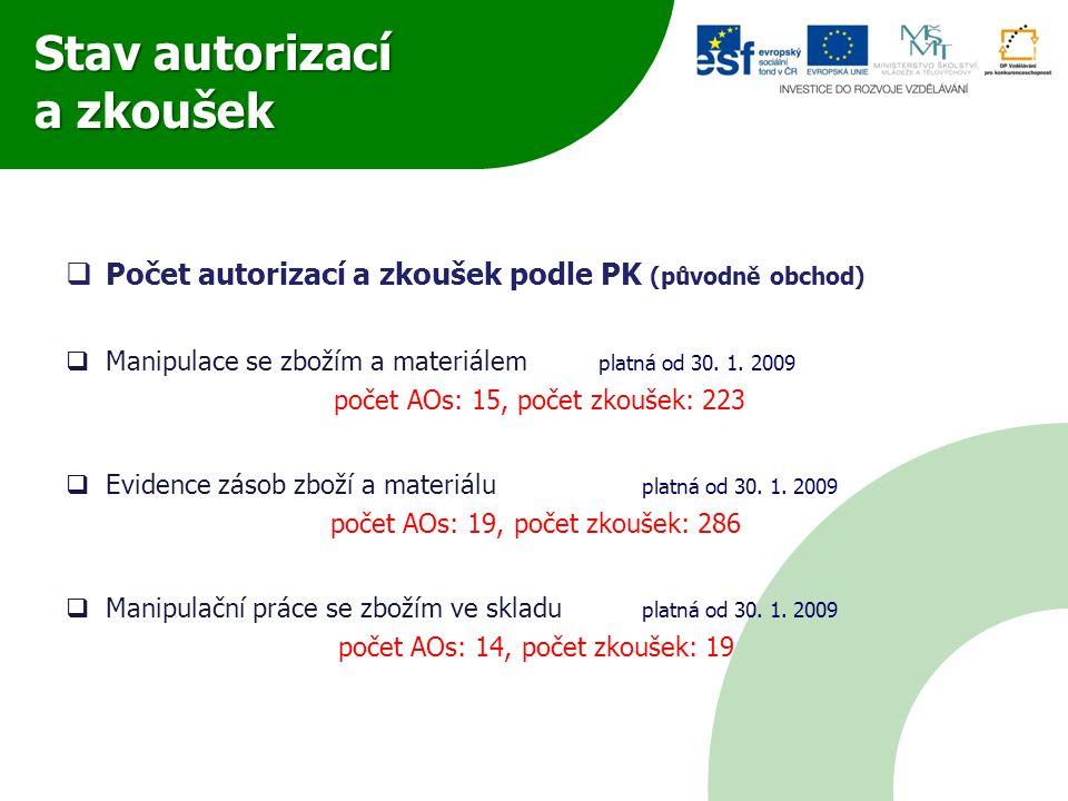 Stav autorizací a zkoušek  Počet autorizací a zkoušek podle PK (původně obchod)  Manipulace se zbožím a materiálem platná od 30. 1. 2009 počet AOs: