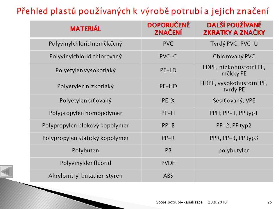 28.9.2016Spoje potrubí-kanalizace25MATERIÁL DOPORUČENÉ ZNAČENÍ DALŠÍ POUŽÍVANÉ ZKRATKY A ZNAČKY Polyvinylchlorid neměkčenýPVCTvrdý PVC, PVC-U Polyvinylchlorid chlorovanýPVC-CChlorovaný PVC Polyetylen vysokotlakýPE-LD LDPE, nízkohustotní PE, měkký PE Polyetylen nízkotlakýPE-HD HDPE, vysokohustotní PE, tvrdý PE Polyetylen síťovanýPE-XSesíťovaný, VPE Polypropylen homopolymerPP-HPPH, PP-1, PP typ1 Polypropylen blokový kopolymerPP-BPP-2, PP typ2 Polypropylen statický kopolymerPP-RPPR, PP-3, PP typ3 PolybutenPBpolybutylen PolyvinyldenfluoridPVDF Akrylonitryl butadien styrenABS