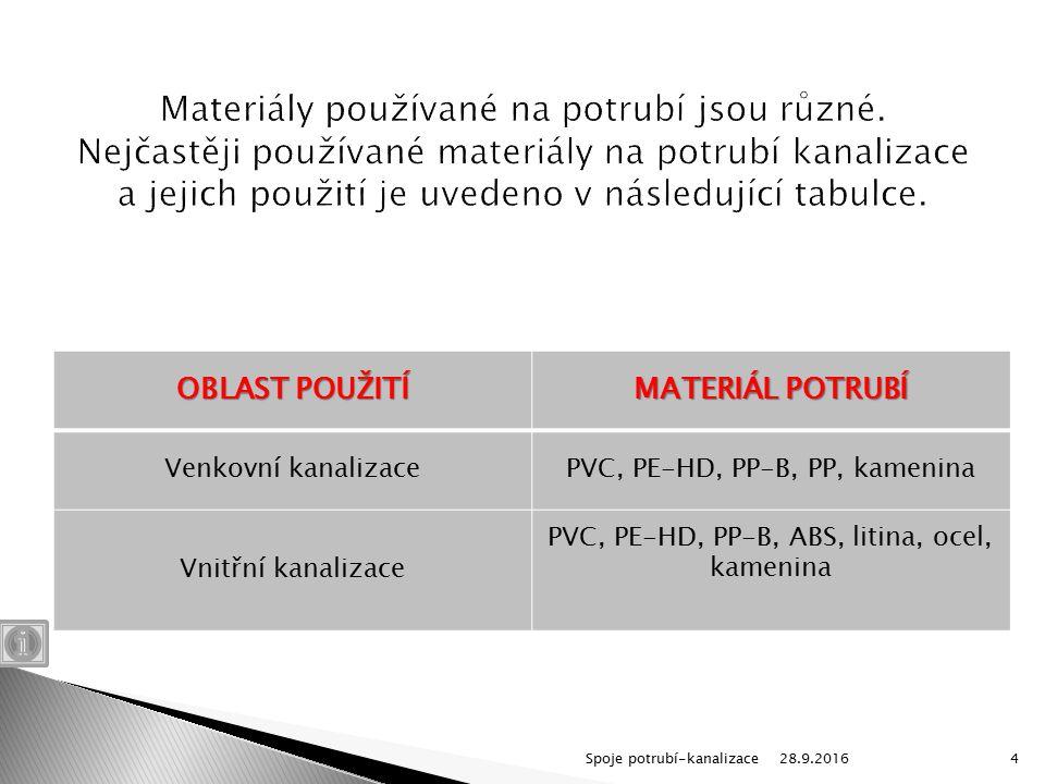 OBLAST POUŽITÍ MATERIÁL POTRUBÍ Venkovní kanalizacePVC, PE-HD, PP-B, PP, kamenina Vnitřní kanalizace PVC, PE-HD, PP-B, ABS, litina, ocel, kamenina 28.