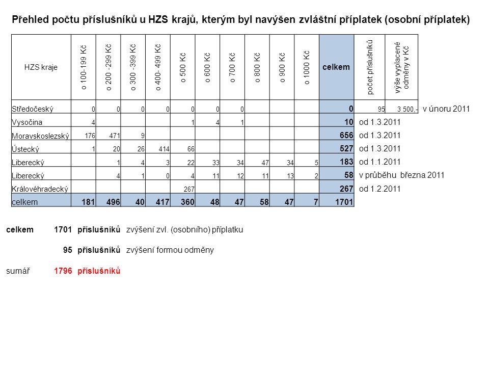 Přehled počtu příslušníků u HZS krajů, kterým byl navýšen zvláštní příplatek (osobní příplatek) celkem1701příslušníkůzvýšení zvl.