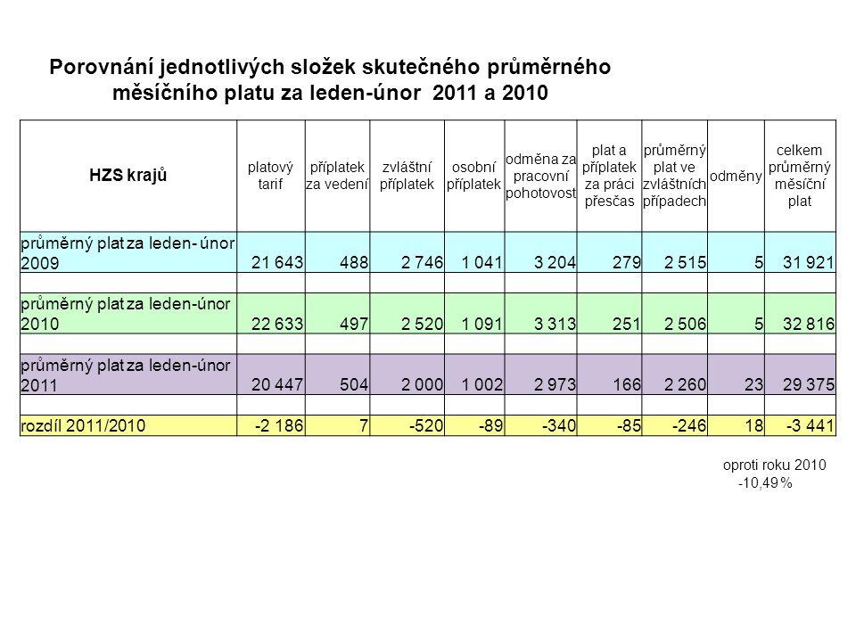 Porovnání jednotlivých složek skutečného průměrného měsíčního platu za leden-únor 2011 a 2010 HZS krajů platový tarif příplatek za vedení zvláštní příplatek osobní příplatek odměna za pracovní pohotovost plat a příplatek za práci přesčas průměrný plat ve zvláštních případech odměny celkem průměrný měsíční plat průměrný plat za leden- únor 200921 6434882 7461 0413 2042792 515531 921 průměrný plat za leden-únor 201022 6334972 5201 0913 3132512 506532 816 průměrný plat za leden-únor 201120 4475042 0001 0022 9731662 2602329 375 rozdíl 2011/2010-2 1867-520-89-340-85-24618-3 441 oproti roku 2010 -10,49%