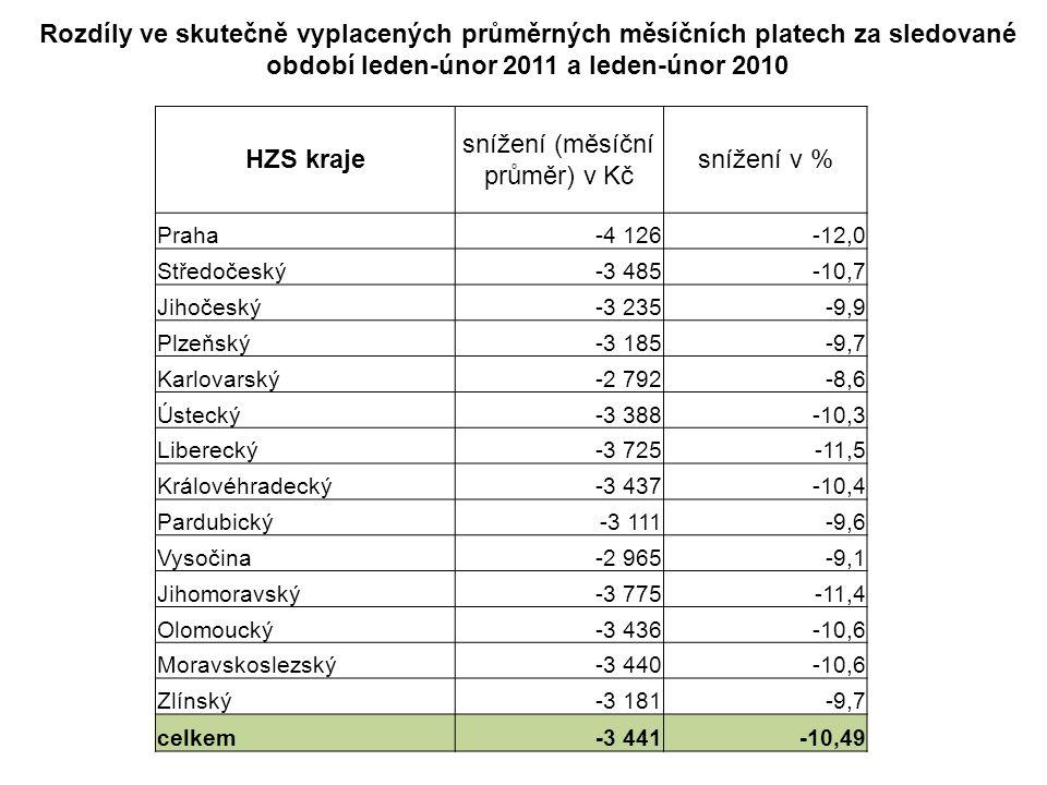Porovnání přiznaných platů příslušníků HZS krajů průměrný přiznaný plat snížení v % průměrný měsíční plat přiznaný k 31.12.201029 478 průměrný měsíční plat přiznaný k 1.1.201126 202 rozdíl-3 276-11,1 Porovnání skutečně vyplacených platů příslušníků HZS krajů průměrný skutečně vyplacený plat snížení v % průměrný měsíční plat skutečně vyplacený k 31.12.201033 008 průměrný měsíční plat skutečně vyplacený k 28.2.201129 375 rozdíl-3 633-11,0 Porovnání skutečně vyplaceného průměrného platu s rozpočtovaným průměrným platem příslušníků HZS krajů průměrný skutečně vyplacený plat rozdíl v % průměrný rozpočtovaný měsíční plat pro rok 201130 799 průměrný měsíční plat skutečně vyplacený k 28.2.201129 375 rozdíl-1 424-4,6z toho: 1% na postupy v tarifních třídách 1% na mimořádné události