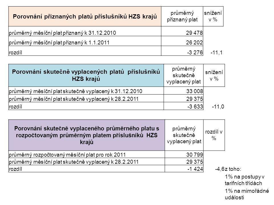 Počet příslušníků, kterým byl snížen přiznaný plat k 1.