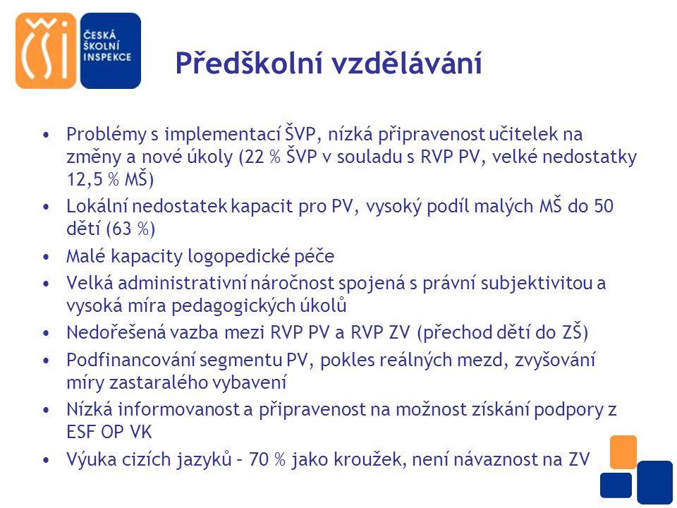 Předškolní vzdělávání Problémy s implementací ŠVP, nízká připravenost učitelek na změny a nové úkoly (22 % ŠVP v souladu s RVP PV, velké nedostatky 12,5 % MŠ) Lokální nedostatek kapacit pro PV, vysoký podíl malých MŠ do 50 dětí (63 %) Malé kapacity logopedické péče Velká administrativní náročnost spojená s právní subjektivitou a vysoká míra pedagogických úkolů Nedořešená vazba mezi RVP PV a RVP ZV (přechod dětí do ZŠ) Podfinancování segmentu PV, pokles reálných mezd, zvyšování míry zastaralého vybavení Nízká informovanost a připravenost na možnost získání podpory z ESF OP VK Výuka cizích jazyků – 70 % jako kroužek, není návaznost na ZV
