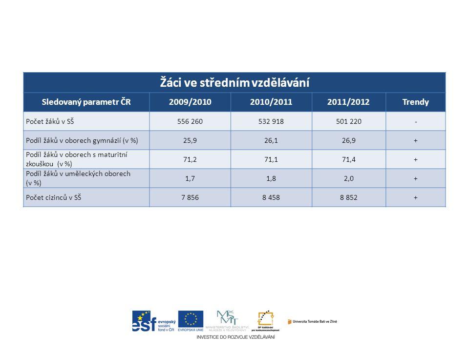 Žáci ve středním vzdělávání Sledovaný parametr ČR2009/20102010/20112011/2012Trendy Počet žáků v SŠ556 260532 918501 220- Podíl žáků v oborech gymnázií (v %)25,926,126,9+ Podíl žáků v oborech s maturitní zkouškou (v %) 71,271,171,4+ Podíl žáků v uměleckých oborech (v %) 1,71,82,0+ Počet cizinců v SŠ7 8568 4588 852+