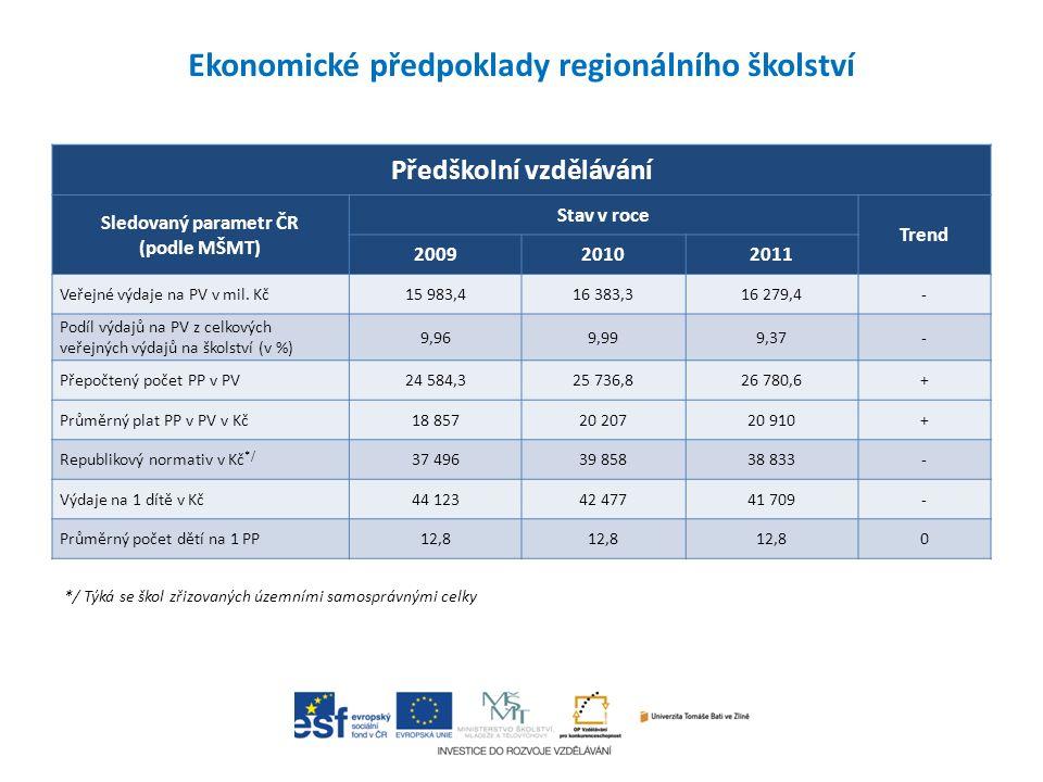 Předškolní vzdělávání Sledovaný parametr ČR (podle MŠMT) Stav v roce Trend 200920102011 Veřejné výdaje na PV v mil. Kč15 983,416 383,316 279,4- Podíl