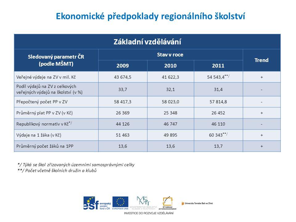 Základní vzdělávání Sledovaný parametr ČR (podle MŠMT) Stav v roce Trend 200920102011 Veřejné výdaje na ZV v mil. Kč43 674,541 622,354 543,4 **/ + Pod