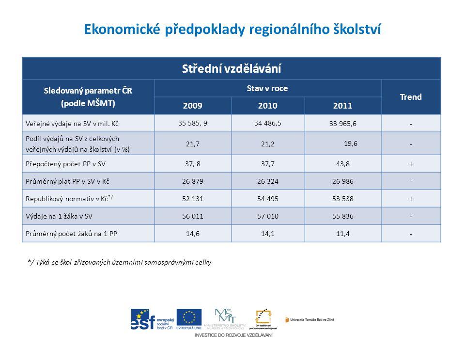 Střední vzdělávání Sledovaný parametr ČR (podle MŠMT) Stav v roce Trend 200920102011 Veřejné výdaje na SV v mil. Kč 35 585, 934 486,5 33 965,6- Podíl