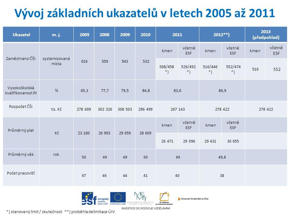 Ukazatelm. j. 200520082009201020112012**) 2013 (předpoklad) Zaměstnanci ČŠI systemizovaná místa 616 559543 532 kmen včetně ESF kmen včetně ESF kmen vč